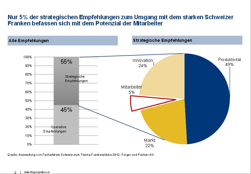 Der starke Schweizer Franken - was Berater und Experten empfehlen (1/3)
