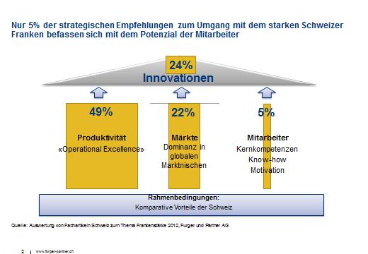Der starke Schweizer Franken - was Berater und Experten empfehlen (2/3)